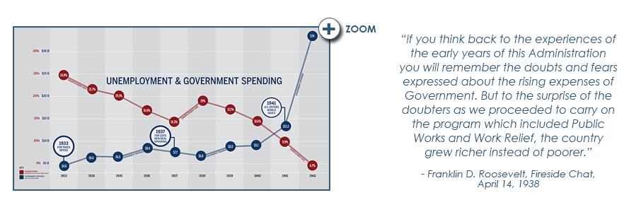 fdr museum deficit spending unemployment